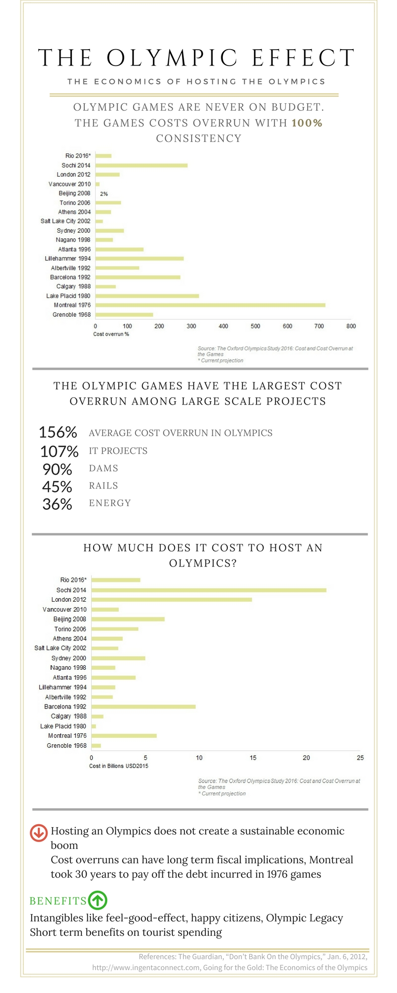 The Cost of Hosting the Olympics