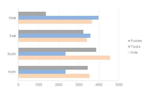 A 2D Bar Chart