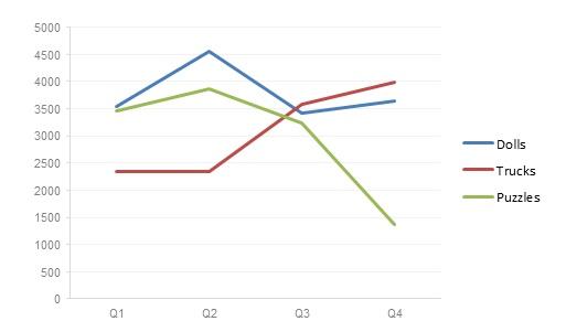 A 2D Line Chart