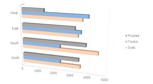 A 3D Bar Chart