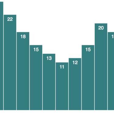D3_Bar_Chart