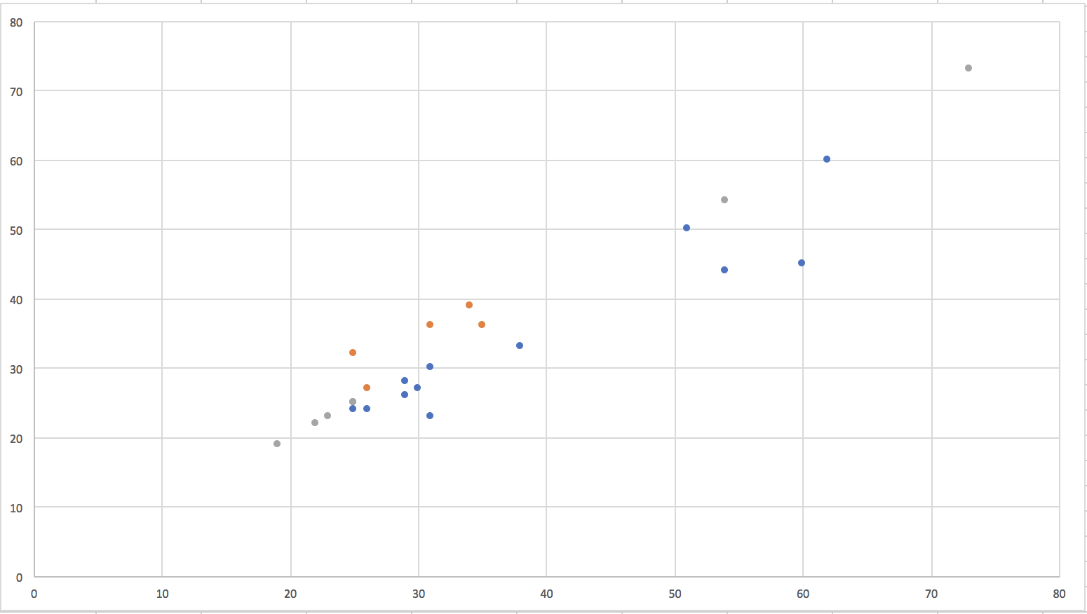 conditional colouring scatterplots excel