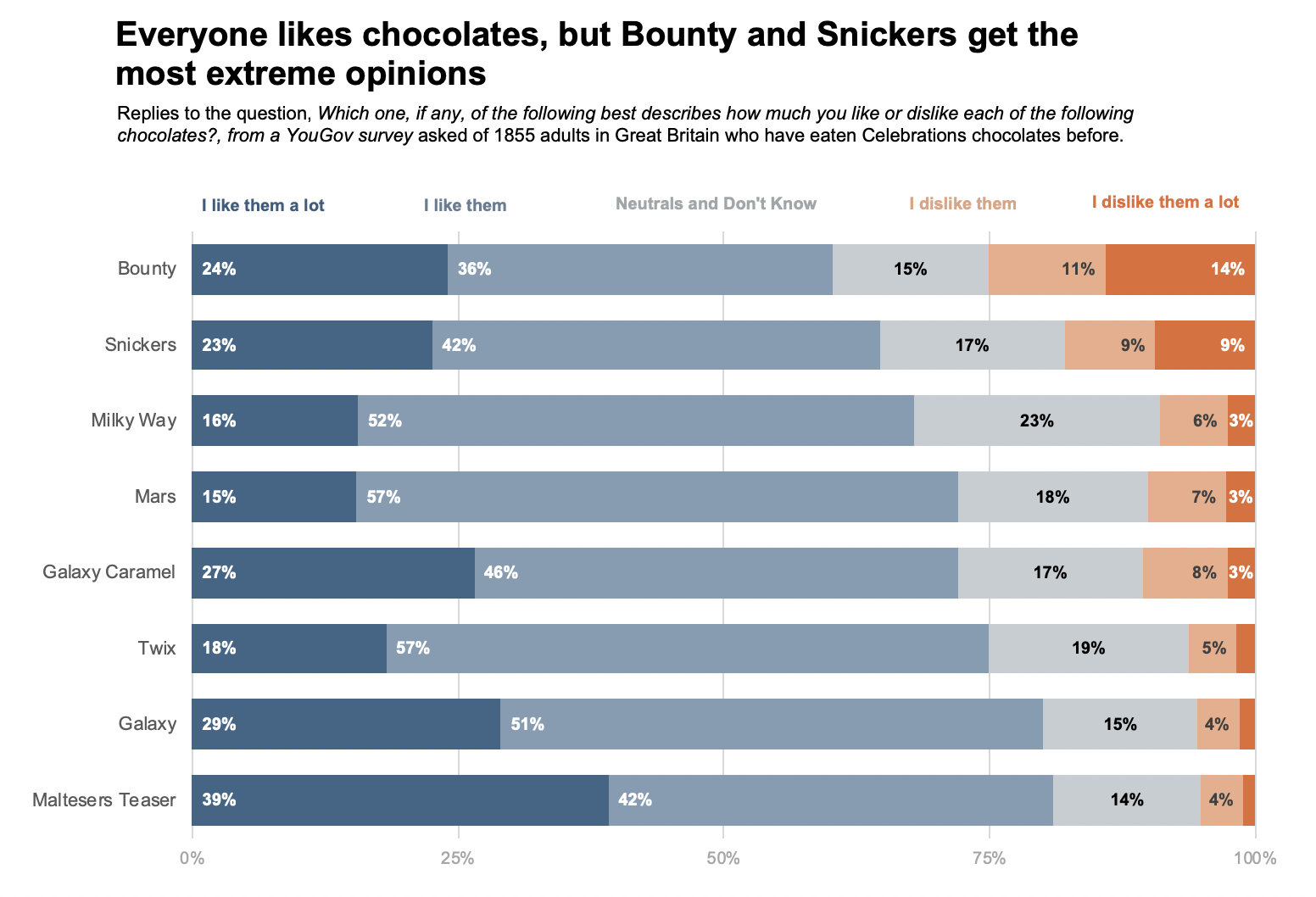 likert-scale-100-percent-stacked-bar