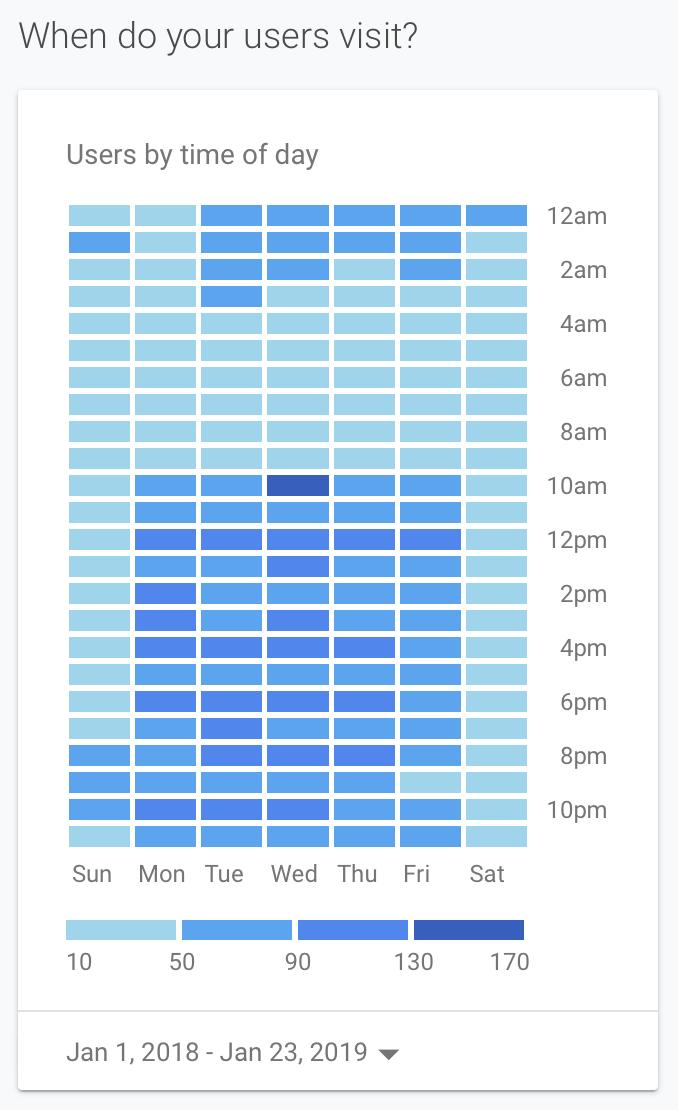 Google-Analytics-Heatmap
