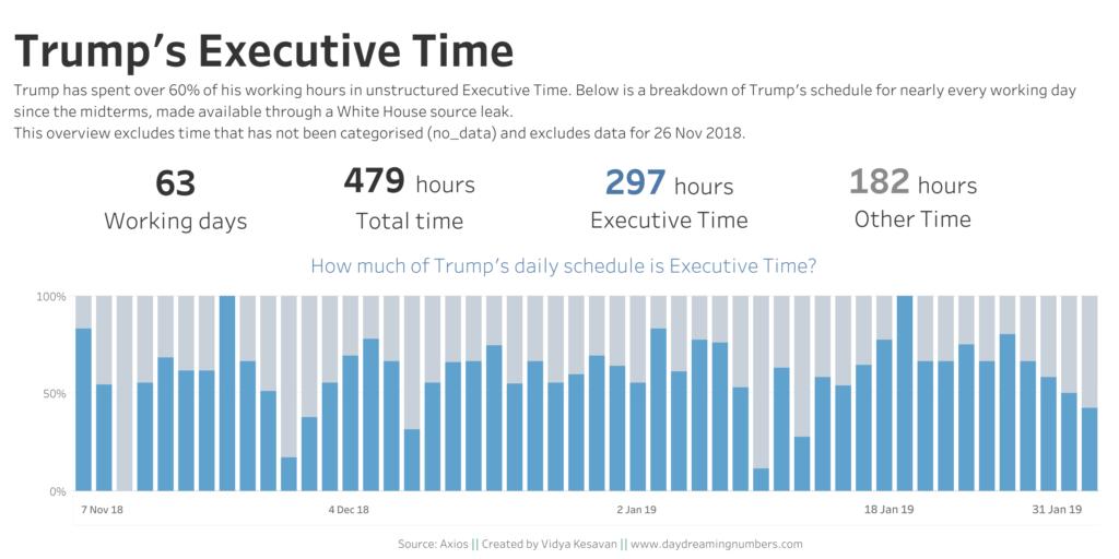 Trump_Executive_Time