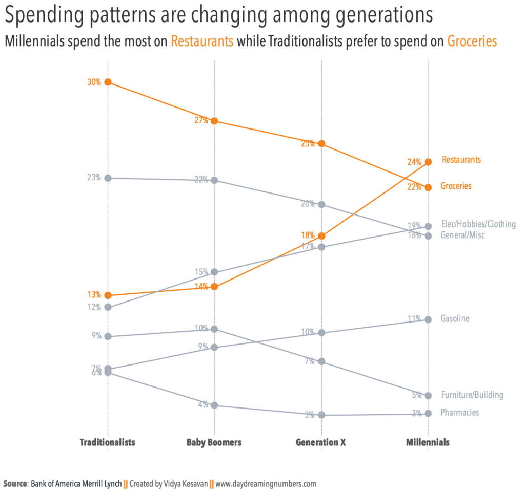 Spending_Patterns_Slopegraph