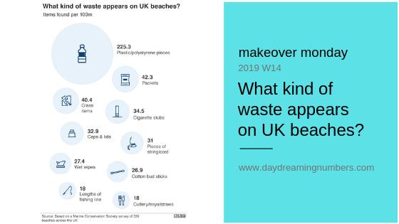 waste on uk beaches